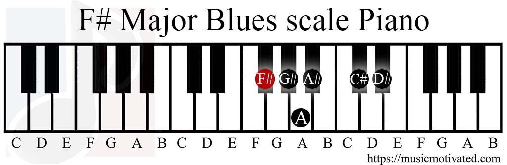 F# Major Blues scale on a Piano