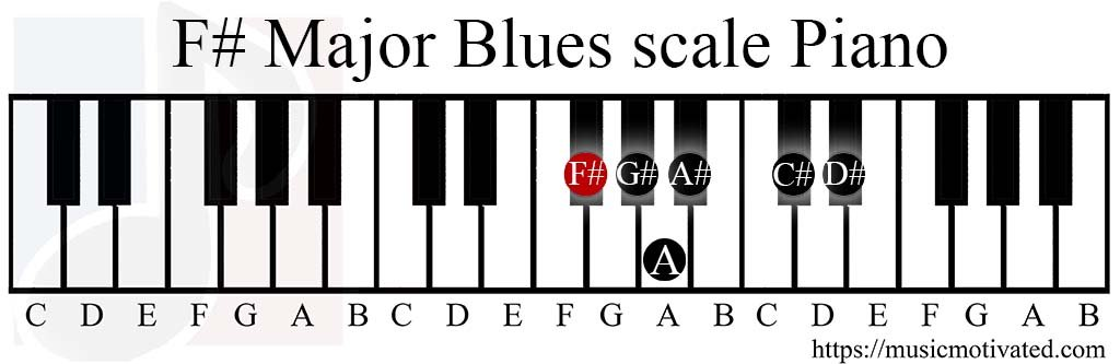 F Major Blues Scale Charts For Piano