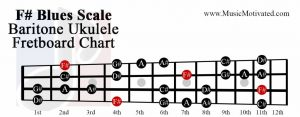 F sharp Blues scale baritone ukulele fretboard chart
