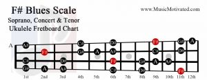 F sharp Blues scale soprano concert tenor ukulele fretboard chart