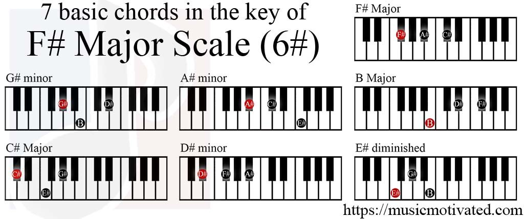 F Major Scale Charts For Piano