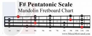 F sharp Pentatonic Scale mandolin fretboard notes chart