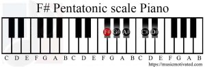 F# Pentatonic scale Piano