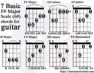 F sharp major scale guitar tabs