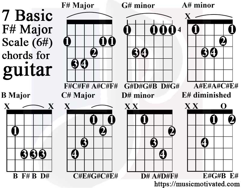 F# Major scale charts for Guitar and Bass