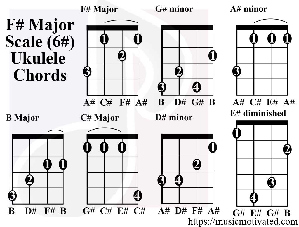 F major scale charts for ukulele f major scale ukulele chords hexwebz Gallery