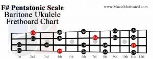 F sharp pentatonic scale baritone ukulele fretboard chart