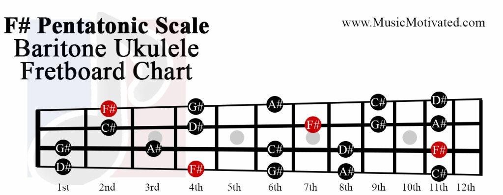 ukulele power chords Tags : ukulele power chords happy birthday ...