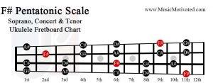 F sharp pentatonic scale soprano concert tenor ukulele fretboard chart