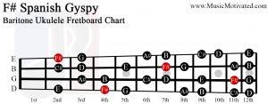 F# spanish gypsy scale Baritone Ukulele Fretboard Chart