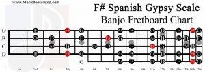 F sharp spanish gypsy scale banjo fretboard chart