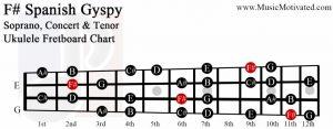 F sharp spanish gypsy scale soprano concert tenor ukulele fretboard chart