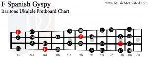 F spanish gypsy scale Baritone Ukulele Fretboard Chart