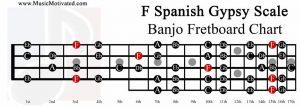 F spanish gypsy scale banjo fretboard chart