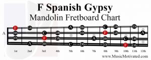 F spanish gypsy scale mandolin fretboard notes chart