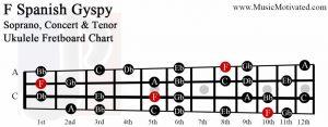 F spanish gypsy scale soprano concert tenor ukulele fretboard chart