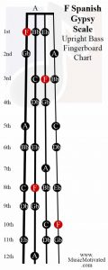 F spanish scale upright double bass fingerboard notes chart