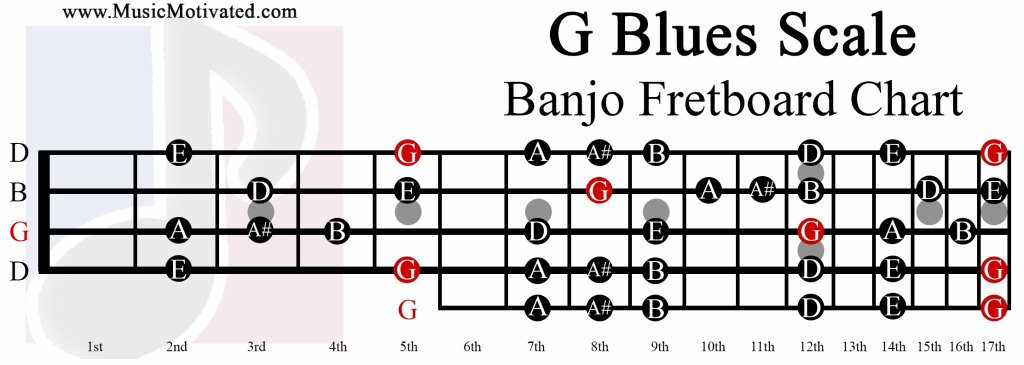 G Major Blues scale charts for Banjo
