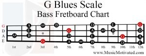 G Blues Scale bass fretboard chart