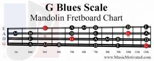G Blues Scale mandolin fretboard notes chart