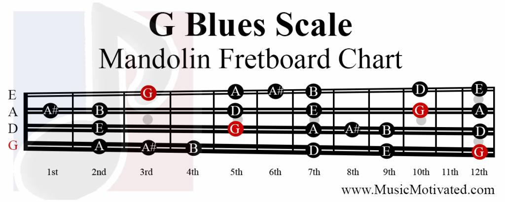 G Major Blues Scale Charts For Mandolin