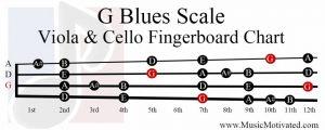 G Blues Scale viola cello fingerboard chart