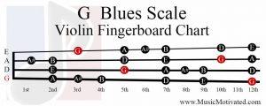 G Blues Scale violin fingerboard chart
