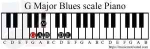 G Major Blues scale on a Piano