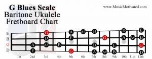 G Blues scale baritone ukulele fretboard chart