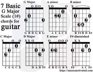g major scale charts for guitar and bass. Black Bedroom Furniture Sets. Home Design Ideas