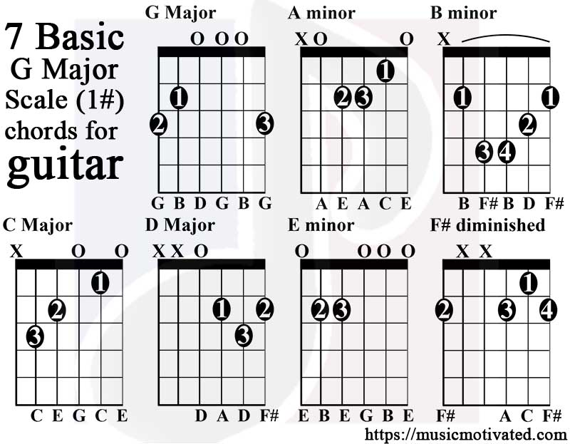 G Major scale charts for Guitar and Bass 🎸