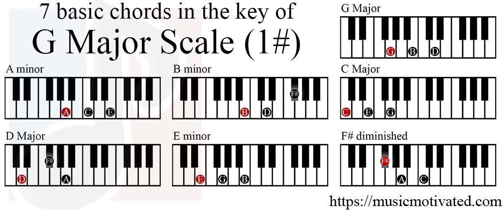 G Major scale charts for Piano