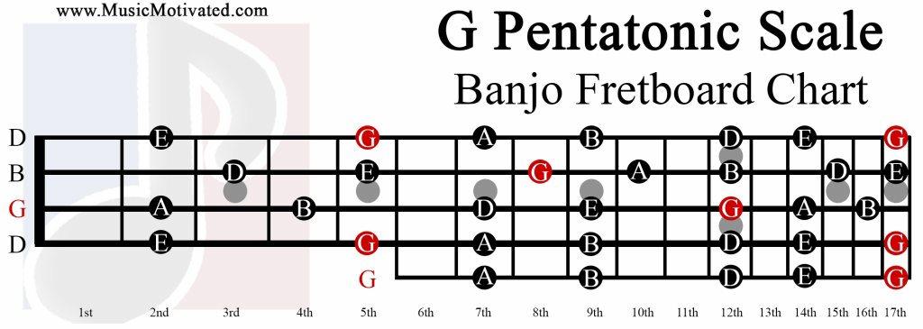 G Pentatonic scale charts for Banjo