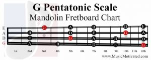 G Pentatonic Scale mandolin fretboard notes chart