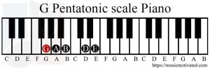 G Pentatonic scale Piano