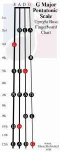 G Pentatonic scale upright double bass fingerboard notes chart