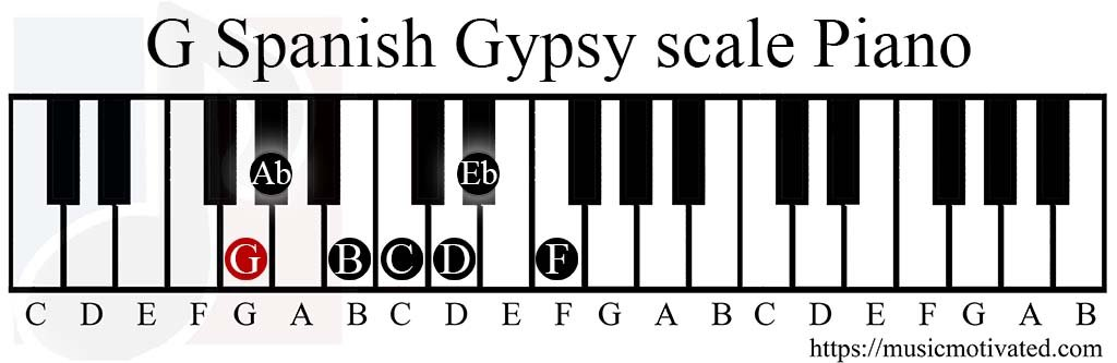 G Spanish Gypsy scale charts for Piano 🎹