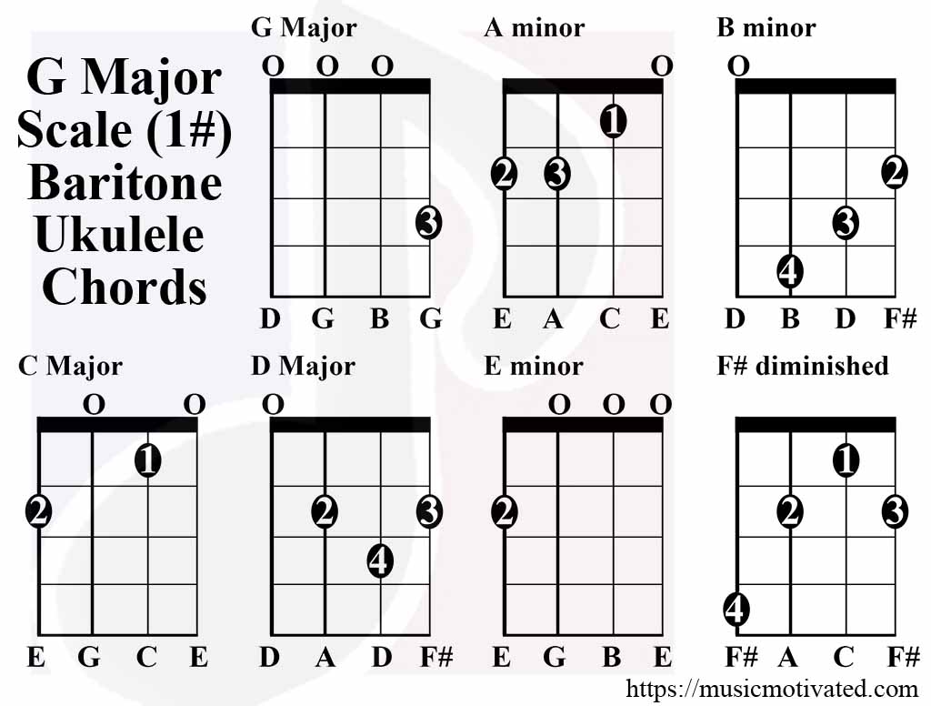 G major scale charts for ukulele g major scale chords baritone tabs hexwebz Choice Image