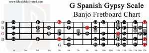 G major spanish gypsy banjo fretboard chart