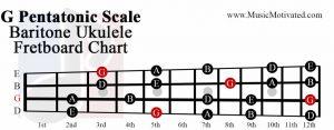 G pentatonic scale baritone ukulele fretboard chart