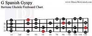 G spanish gypsy scale Baritone Ukulele Fretboard Chart
