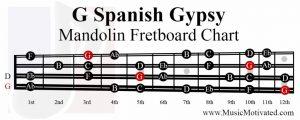 G spanish gypsy scale mandolin fretboard notes chart