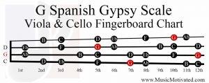 G spanish gypsy scale viola cello fingerboard chart
