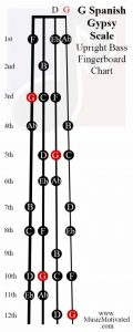 G spanish scale upright double bass fingerboard notes chart