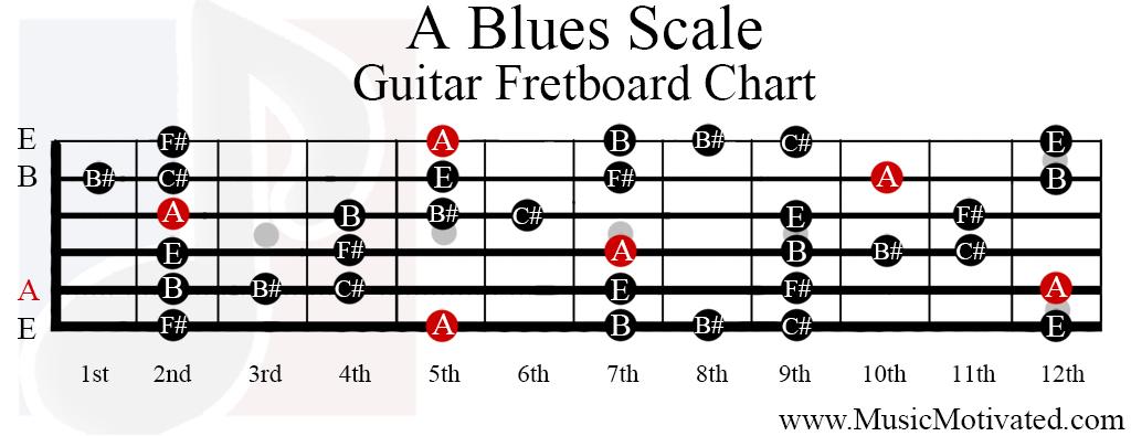Blues in A Major