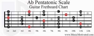 a flat pentatonic scale guitar fretboard chart