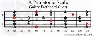 a pentatonic scale guitar fretboard chart
