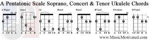 a pentatonic scale soprano concert tenor ukulele chords tabs