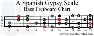 a spanish gypsy scale bass fretboard chart