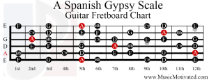 a spanish gypsy scale guitar fretboard notes chart